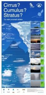 Co nám prozradí oblaka?